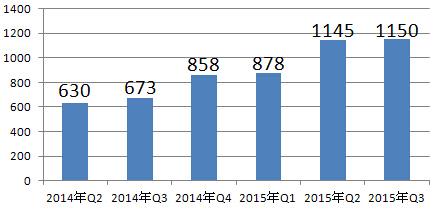 京东最近6个季度的交易总额趋势图(单位:亿元人民币)